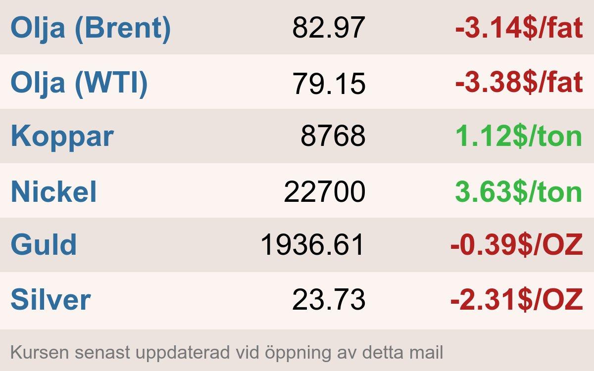 Commodities Stock